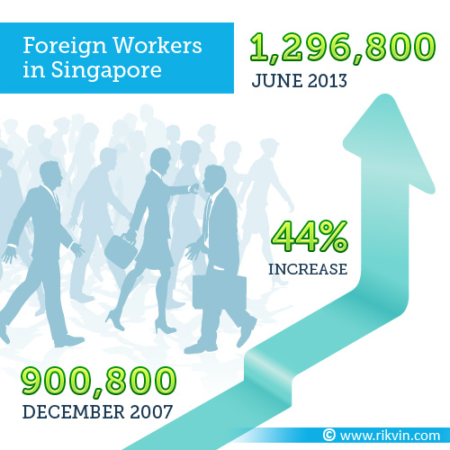 Immigrants-Move-to-Singapore Immigrants Move to Singapore for Economic and Cultural Reasons: LKYSPP Study