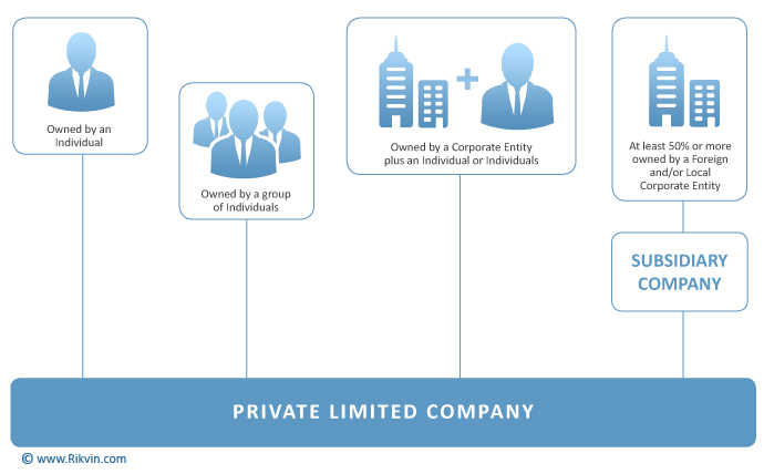 corporate-structures-private-limited-companies