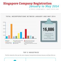 Infographic: 2014 Singapore Company Registration Trends