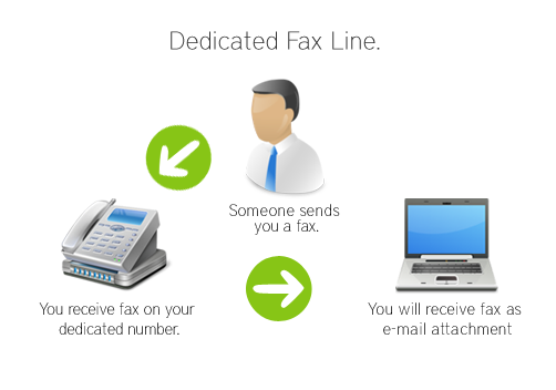 How Our Dedicated Fax Service Works
