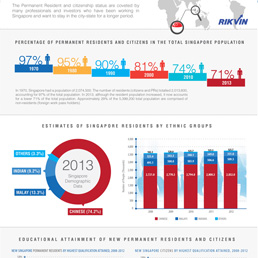 Infographic: Singapore PR and Citizen Trends