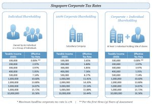 Corporate Tax Rates in Singapore