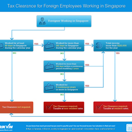 Tax Clearance for Foreign Employees Working in Singapore