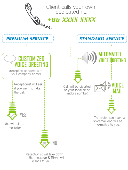 How Rikvin's virtual office service works