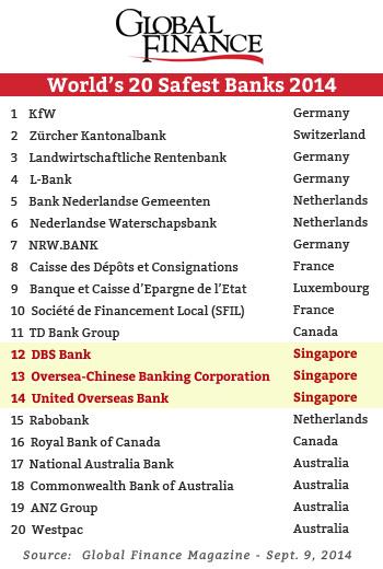 Global Finance Safest Banks