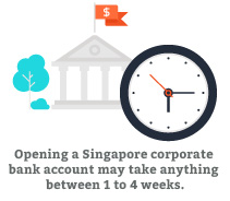time to open a bank account in Singapore