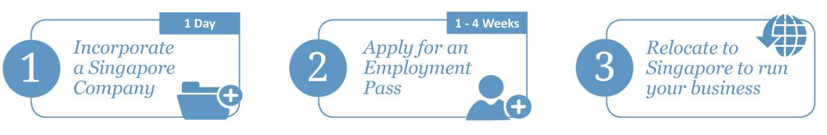 Incorporation + Employment Pass