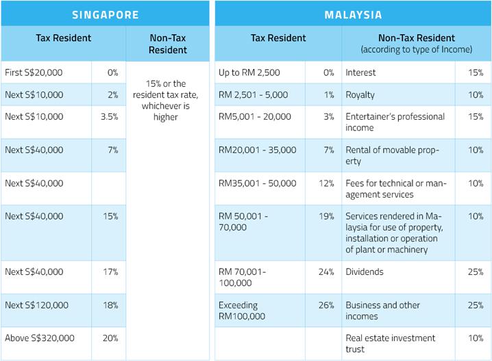 hk-mas-taxation