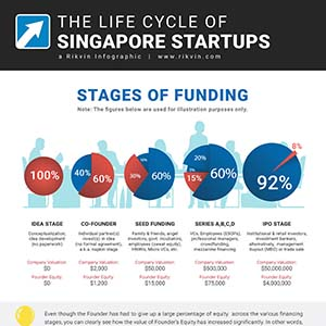 The Life Cycle of Singapore Startups