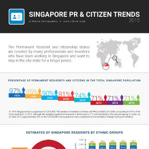 Singapore Permanent Resident and Citizen Trends between 2010 and 2015