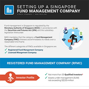 Setting Up a Singapore Fund Management Company