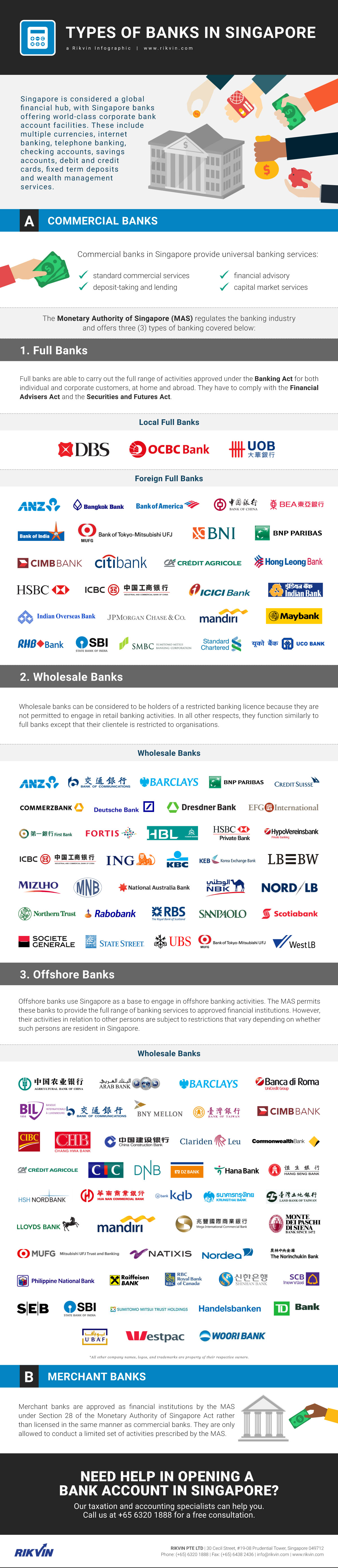 Types of Banks in Singapore - Rikvin Infographic