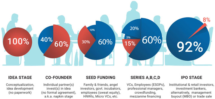 Stages of Funding Mergers and Acquisitions Consulting Services