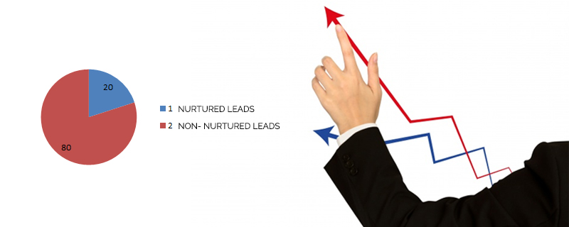 Nurtured-leads-produce-more-sale 42 Sales Statistics that will Help Improve Your Selling