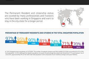 Singapore pr and citizen trends 2017 rikvin infographic thumb