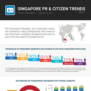 Singapore Permanent Resident and Citizen Trends 2017