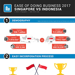 Ease of Doing Business: Singapore vs Indonesia