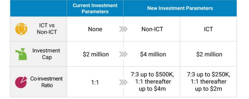 enhanced financing for startups in deep tech sectors