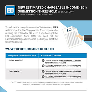Estimated Chargeable Income Submission Threshold