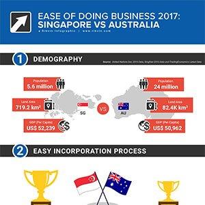 Doing Business: Singapore VS Australia
