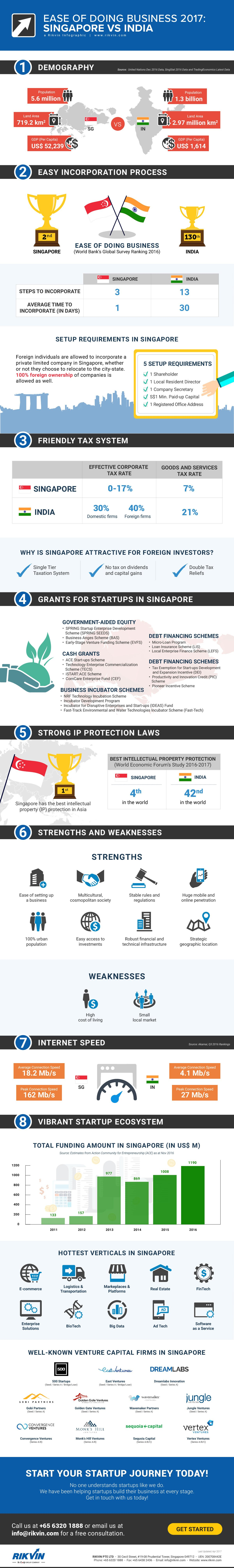 ease of business 2017 singapore-vs-india