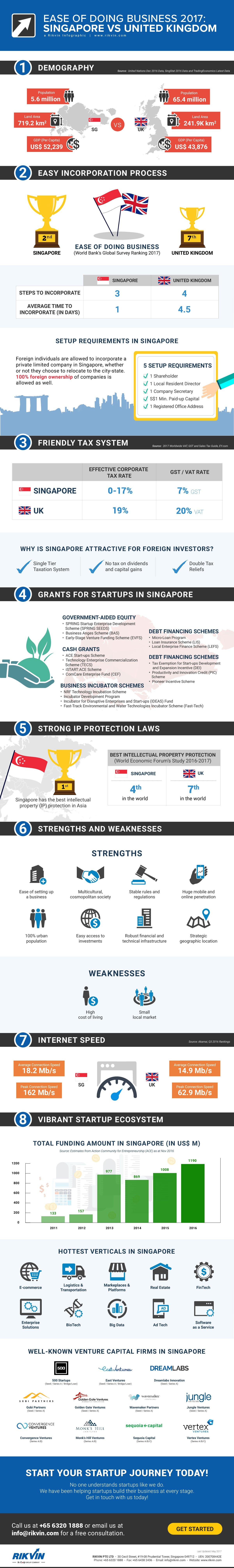 singapore vs uk for business