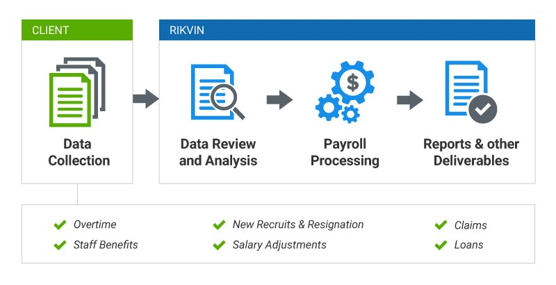 payroll process rikvin tax accounting services