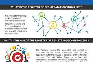 guide to setting up register of registrable controllers