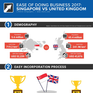 Ease of Doing Business: Singapore vs UK