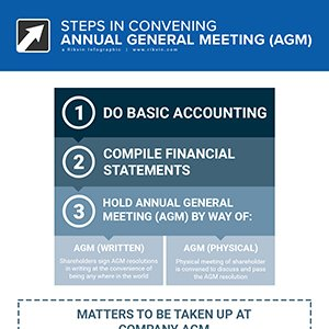 Steps in Convening Annual General Meeting (AGM)