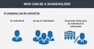 Who is a shareholder of a Singapore company