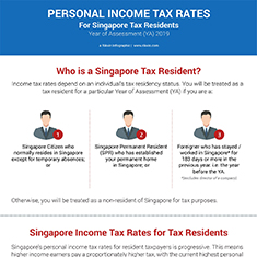 Personal Income Tax Rates for Singapore Tax Residents (YA 2020)