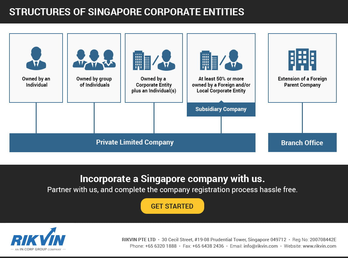 Singapore Corporate Structures