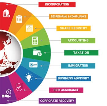 Full Suite of Corporate Services in Asia