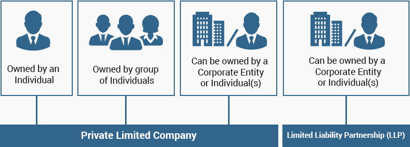 Structure of Limited Liability Partnership Formation (LLP)