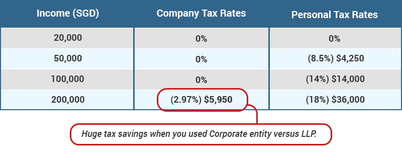 Tax comparison between Corporate and LLP