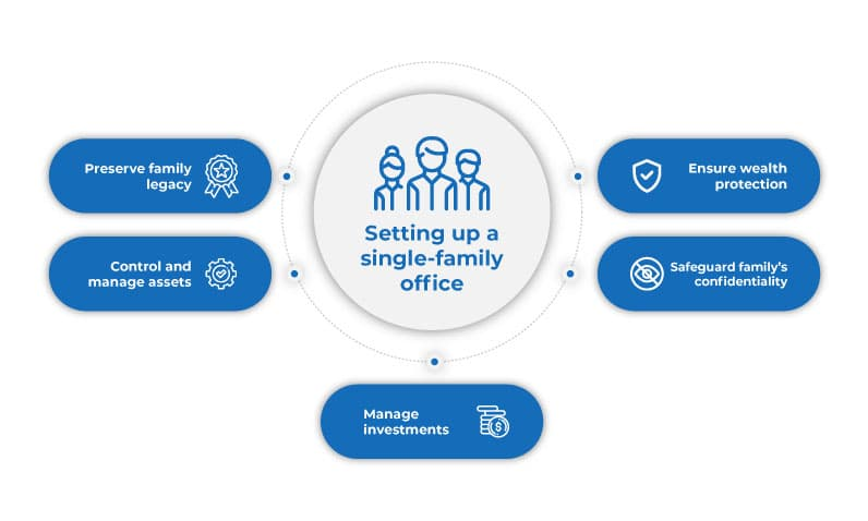 Setting up a Single Family Office