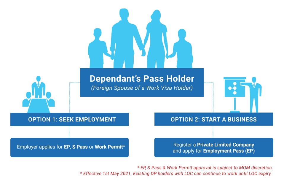 Options for Singapore Dependent pass holders