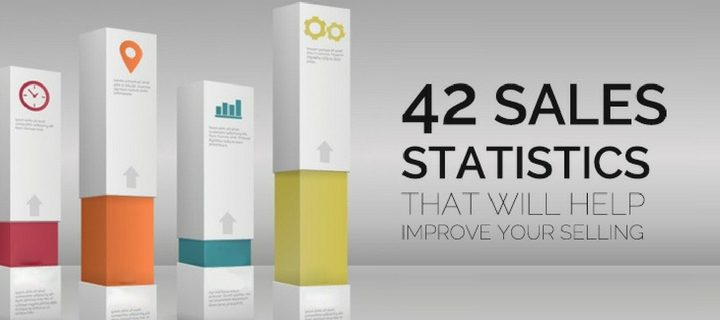 42 Sales Statistics that will Help Improve Your Selling