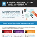 ACRA_New_Enforcement_Actions-Rikvin_Infographics-thumb-120x120 New Enforcement Actions by ACRA for AGM and AR Breaches