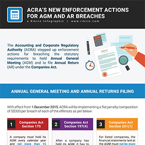 New Enforcement Actions by ACRA for AGM and AR Breaches