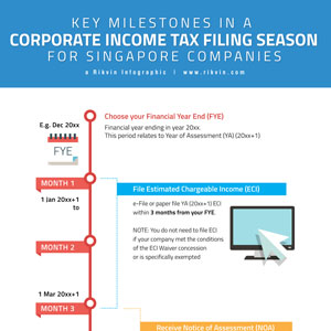 Corporate Income Tax Filing for Singapore Companies