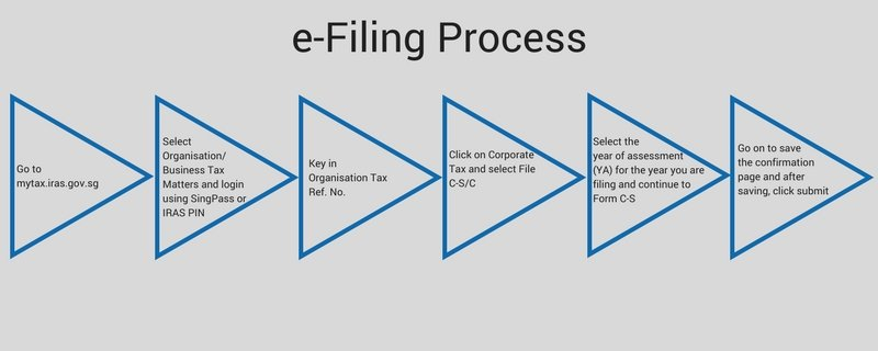 E-filing-process Guide to Filing Corporate Taxes – Form C-S and Form C