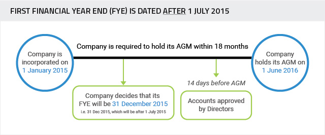 FYE-dated-after-1-july-2015 Small Company Concept for Audit Exemption