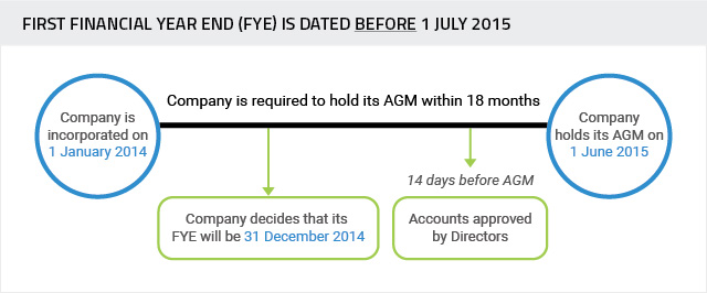 FYE-dated-before-1-july-2015 Small Company Concept for Audit Exemption