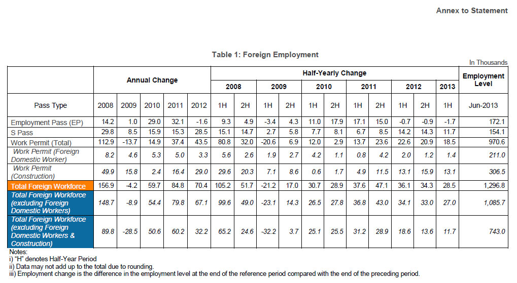 MOM-Labour-Report-Q2-2013 S-Employment Pass Holders Form 25% of Singapore's Foreign Workforce: MOM