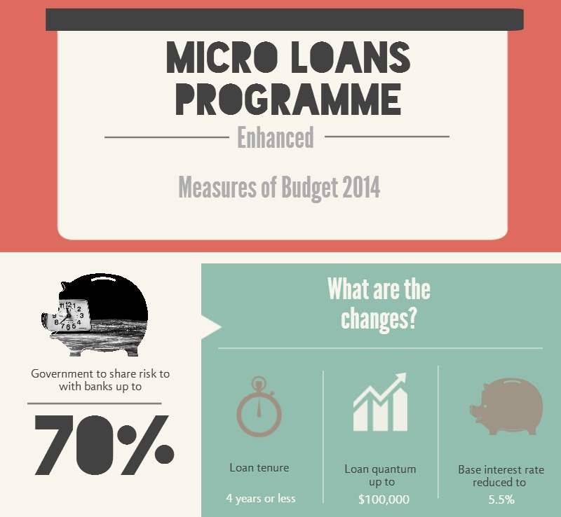 Micro-loans-budget-2014 How Singapore SMEs Can Benefit from the Micro-Loan Programme (MLP)