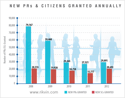 New PRs and Citizens Granted Annually