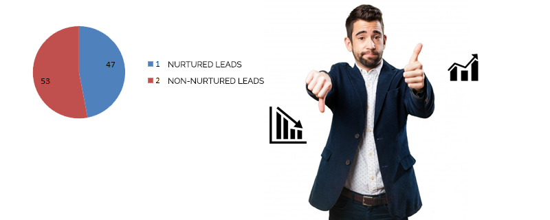 Nurtured-leads-make-more-purchase 42 Sales Statistics that will Help Improve Your Selling