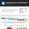 Singapore-PR-and-Citizen-Trends-2015-Rikvin_Infographic-thumb